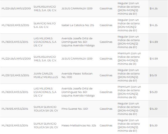 Estos son los precios de la gasolina en Toluca y Metepec (hoy 14 de mayo)