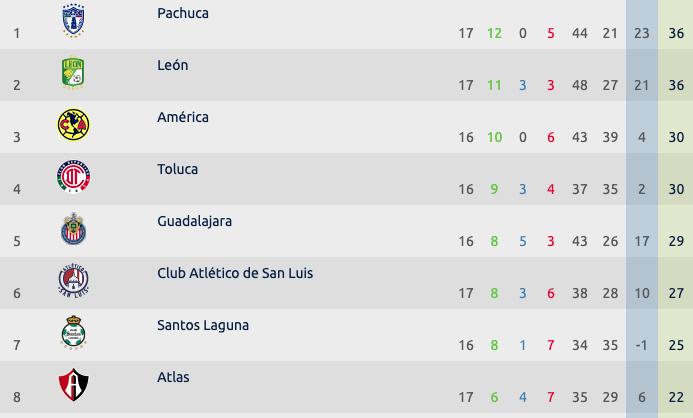 Tabla de posiciones eLiga MX