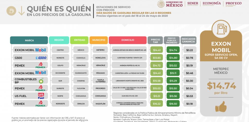 Metepec registra la gasolina más barata de todo México hoy 1 de junio