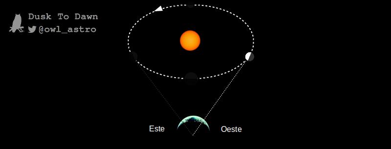 5 eventos astronómicos de marzo que no te puedes perder