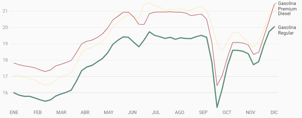 Gasolina llega a su más alto precio en el año y continúa subiendo