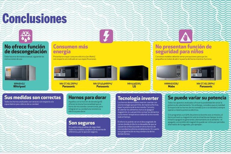Después de los estudios realizados, la Profeco concluyó que los de hornos de microondas que más energía eléctrica consumen son Panasonic y LG