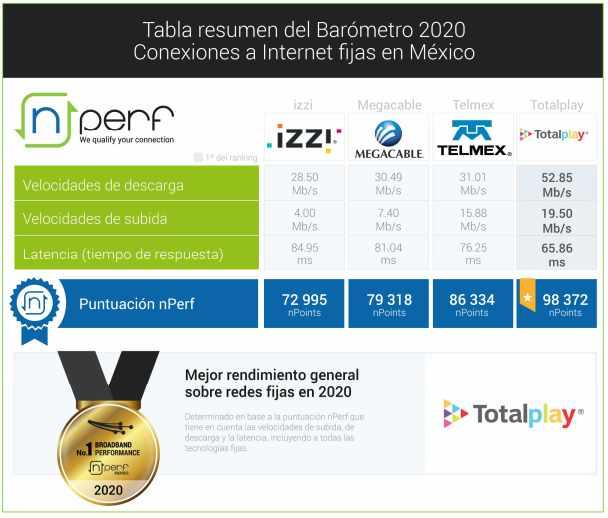 el mejor internet en mexico 2020