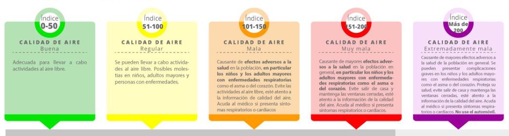 Calidad del Aire en el Valle de Toluca