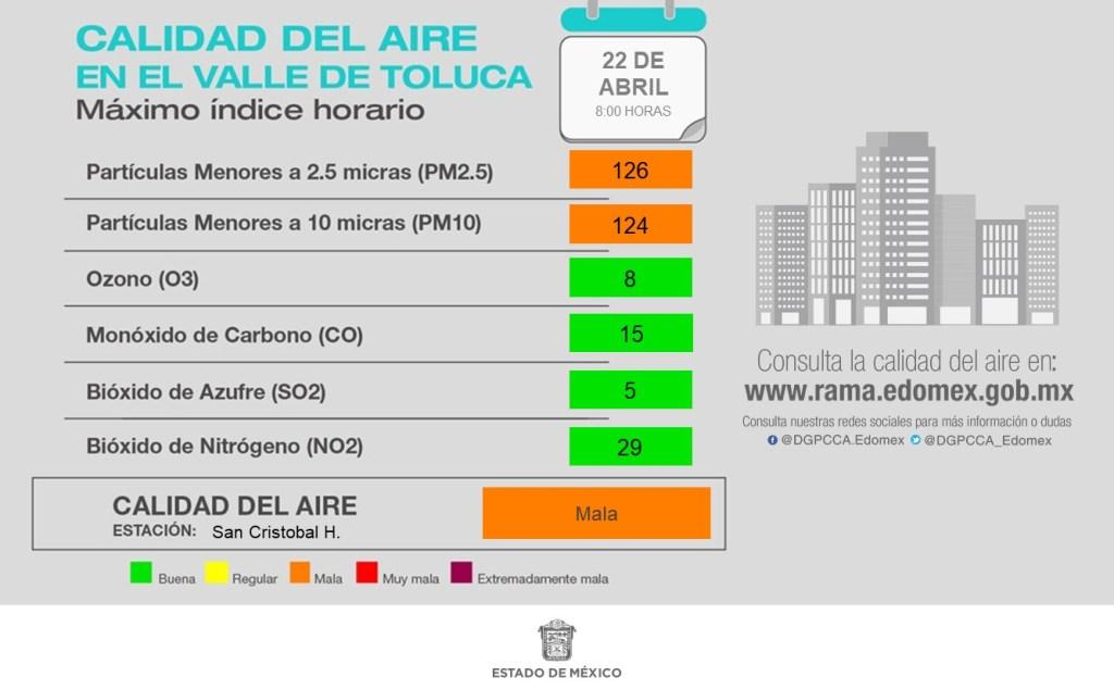 toluca presenta una calidad climatica mala pues su calidad del aire es mala de acuerdo a la RAMA
