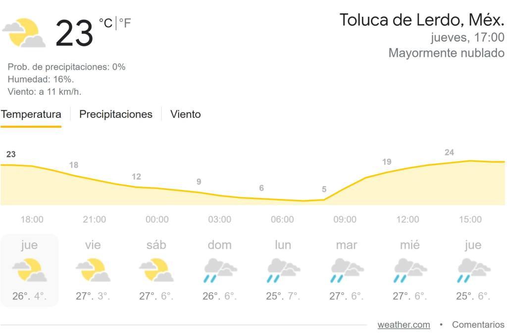 toluca presenta una calidad climatica mala pues su calidad del aire es mala de acuerdo a la RAMA además te compartimos el clima para los proximos 8 días
