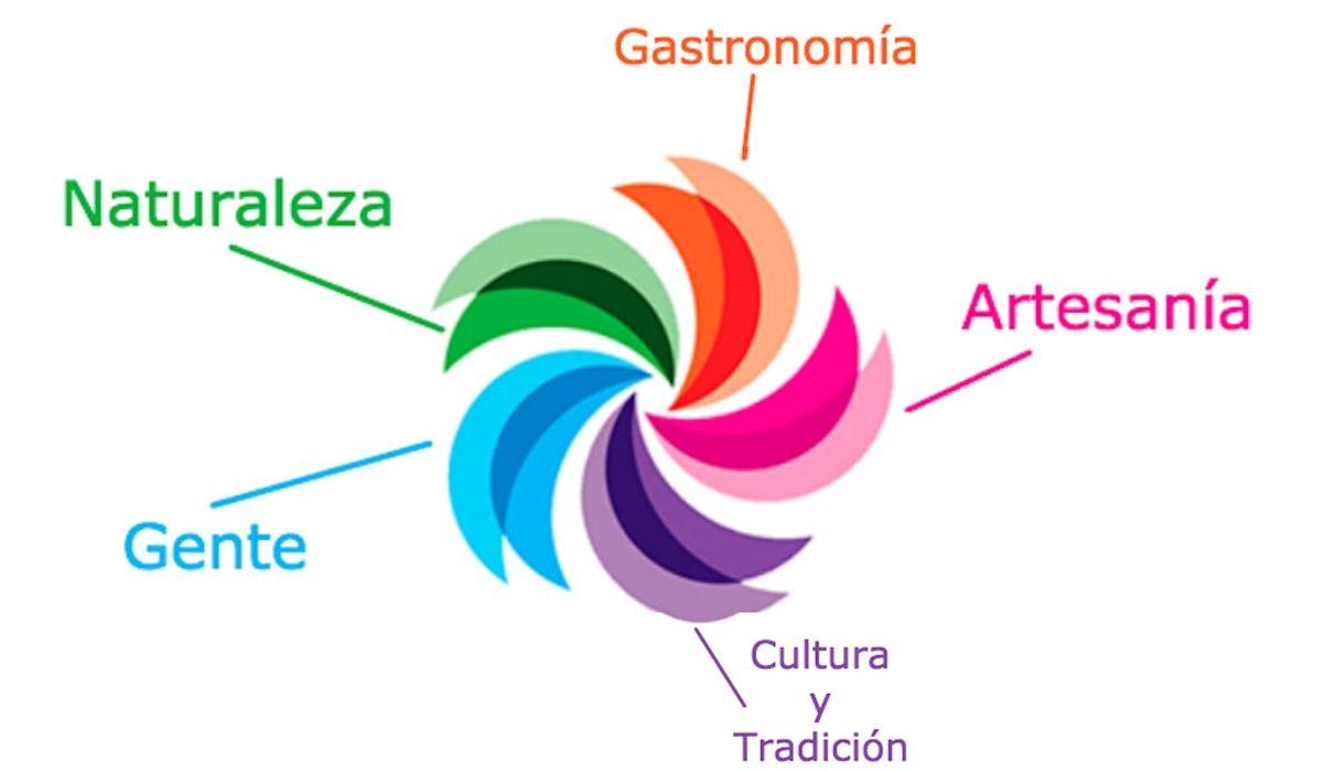 Esta imagen simplifica de mnaera más concreta el significado de cada color del logo