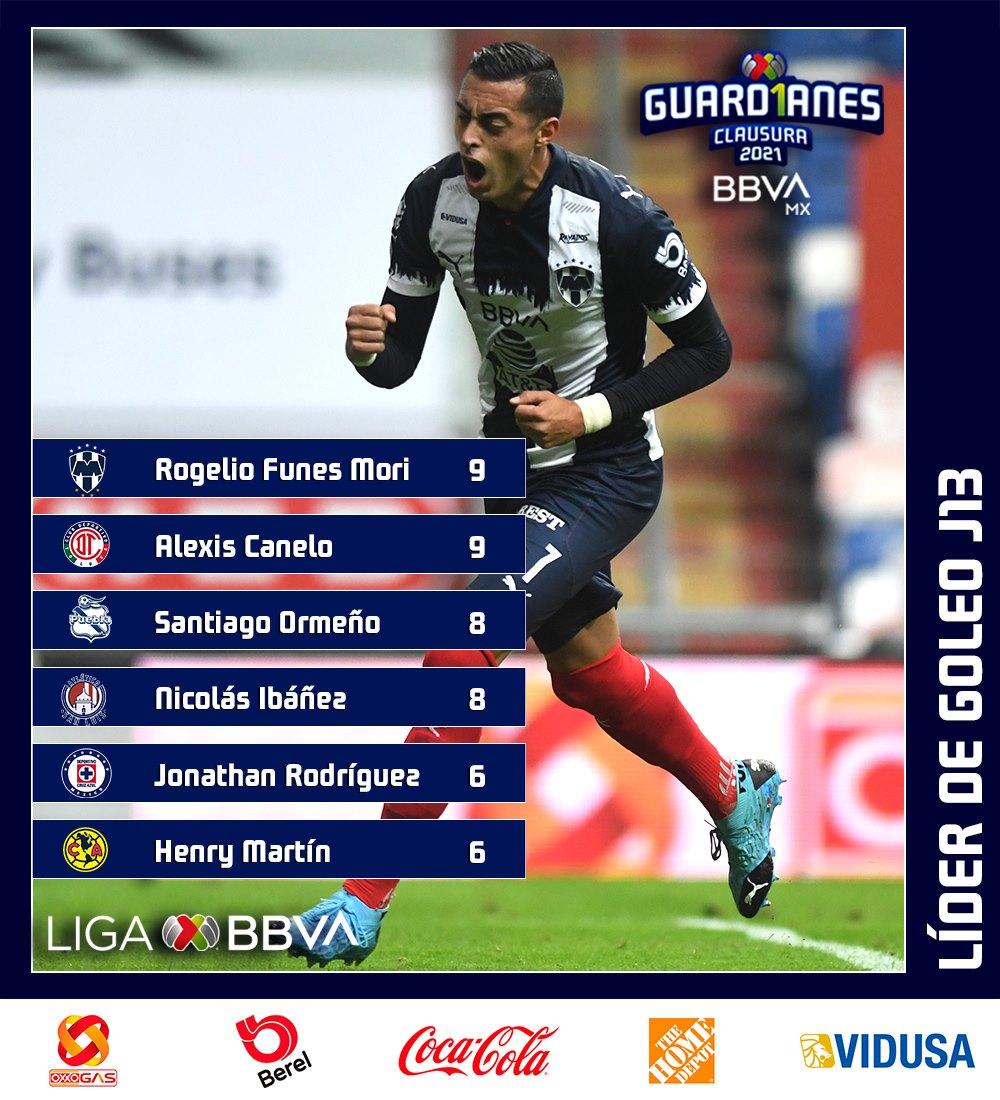 Canelo y Funes Morí son lideres del goleadores