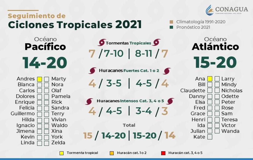 Temporada de huracanes 2021