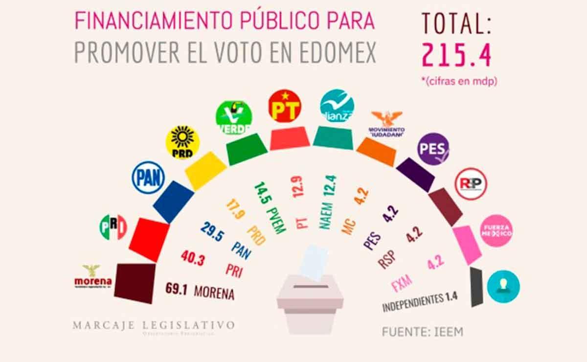 El Instituto Electoral del Estado de México (IEEM) entrega en tres exhibiciones los 215.4 millones de pesos que son destinados para promover el voto en las elecciones.