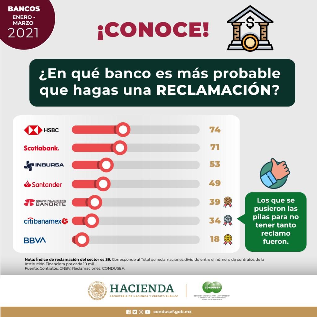 Bancos de México y los 7 bancos con más reclamaciones