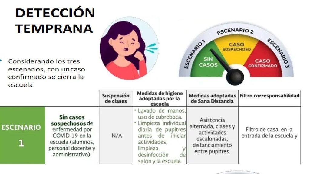 escenarios de prevencion para el retornar a aulas