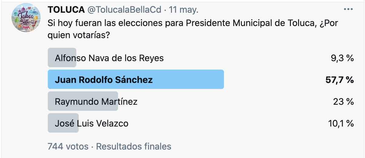 Encuesta virtual Elecciones edomex 2021 por alcaldía de Toluca, Juan Rodolfo aventaja en Twitter