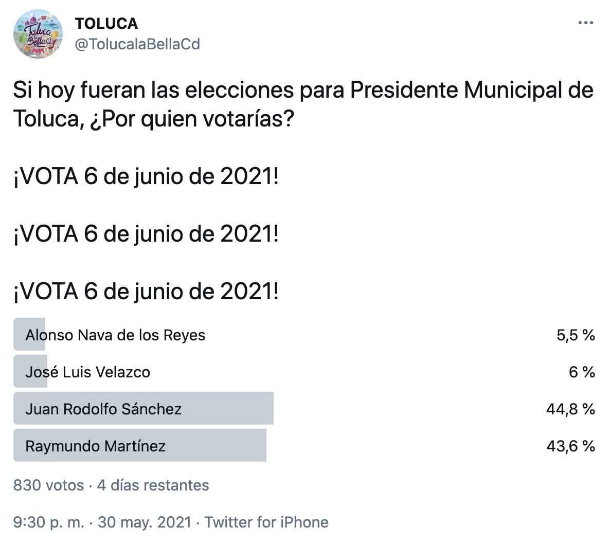 Encuesta virtual Twitter Elecciones edomex 2021 por alcaldía de Toluca