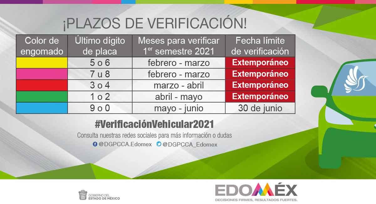último di de verificación vehicular estado de mexico 2021 placas con terminación 9 y 0