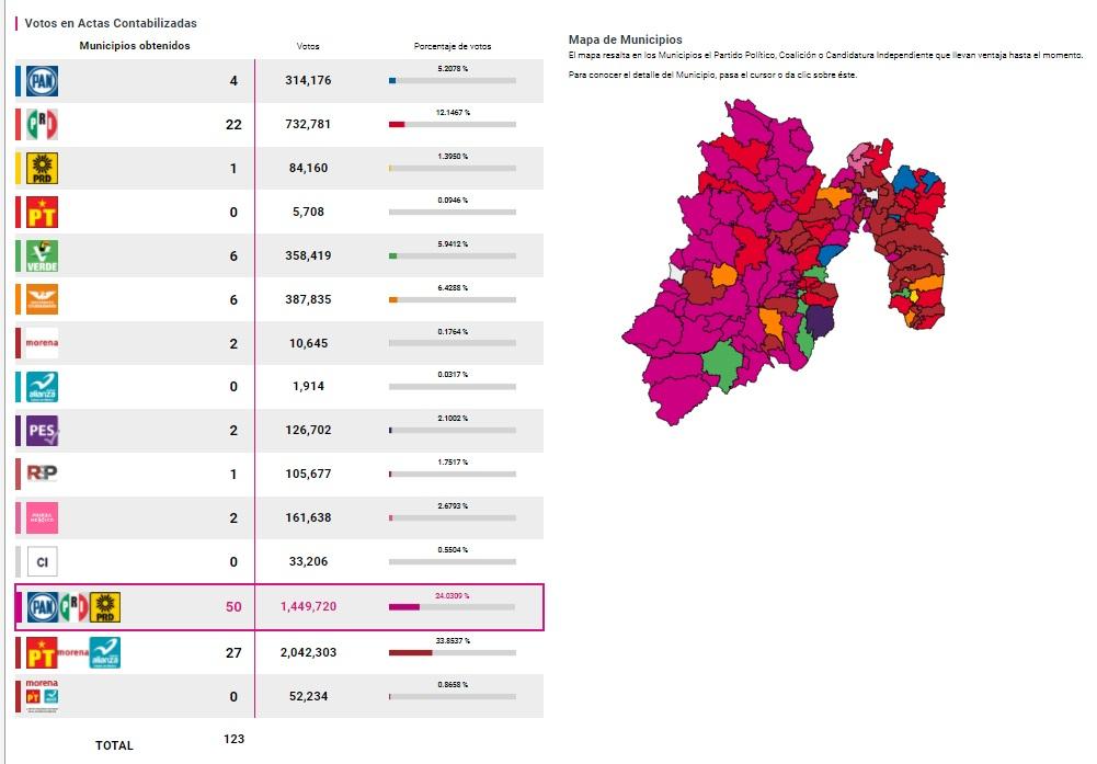 resultados elecciones 2021 edomex prep ieem