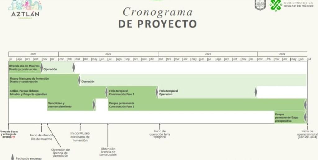 cronograma del parque urbano Aztlán Chapultepec