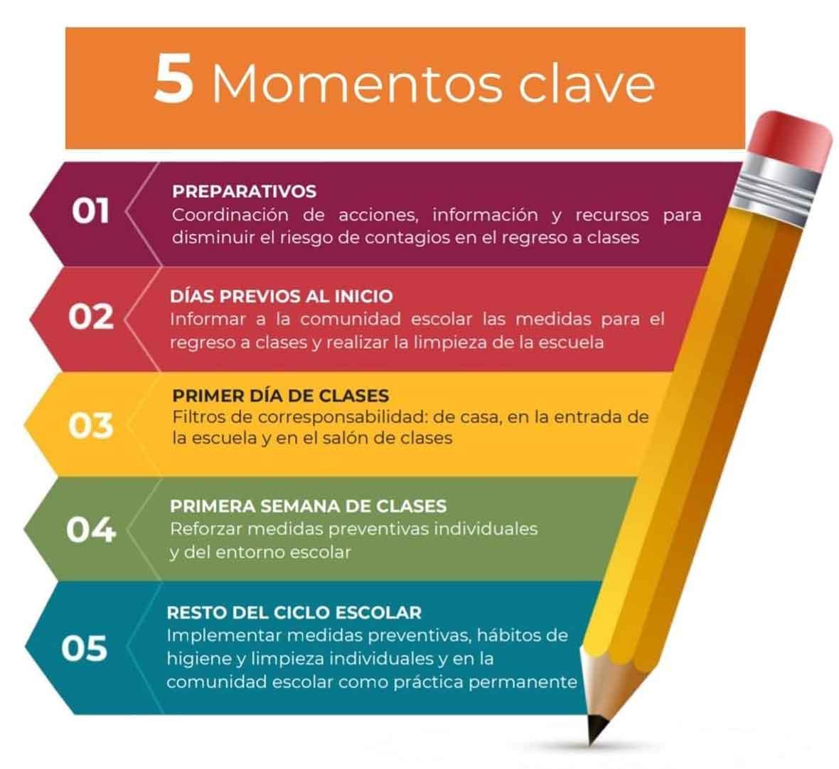 lineamientos 5 momentos para el regreso a clases Ciclo escolar 2021-2022
