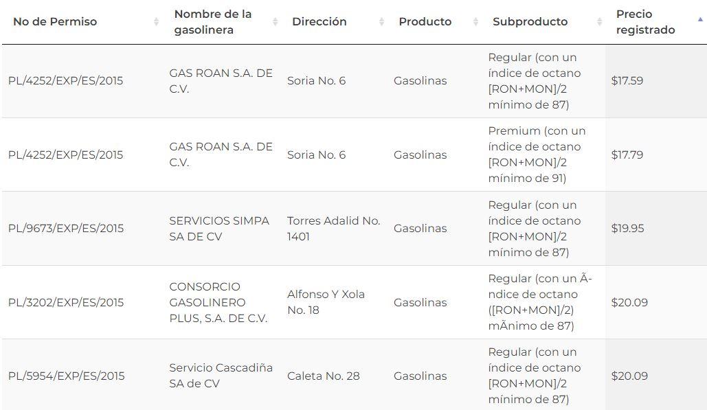 El precio de a gasolina en la CDMX baja hasta los 17 pesos