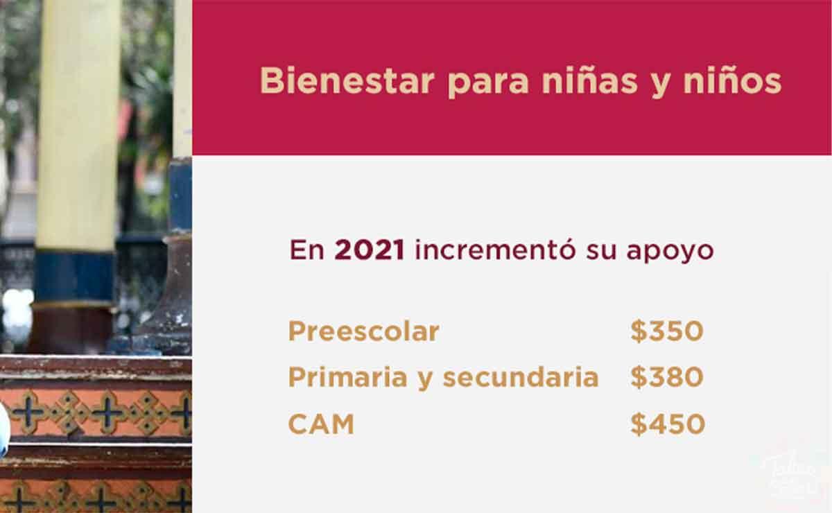 Mi Beca para empezar 2021 documentos para comprobar inscripción a tu hijo al ciclo escolar 2021-2022